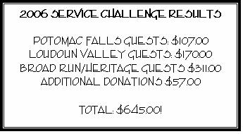 Text Box: 2006 SERVICE CHALLENGE RESULTS    POTOMAC FALLS GUESTS: $107.00  LOUDOUN VALLEY GUESTS: $170.00  BROAD RUN/HERITAGE GUESTS $311.00  ADDITIONAL DONATIONS $57.00    TOTAL: $645.00!